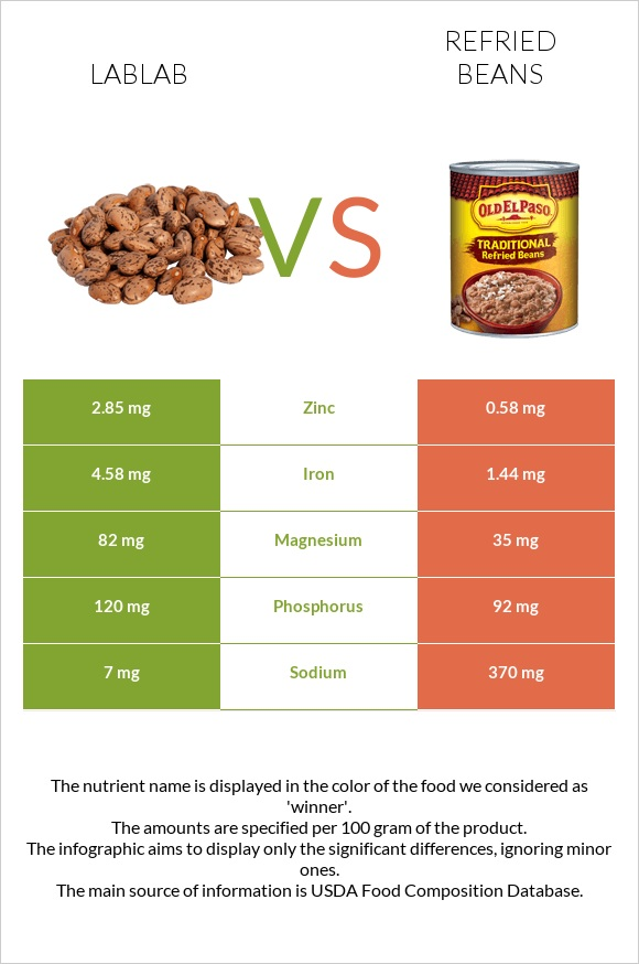 Lablab vs Refried beans infographic