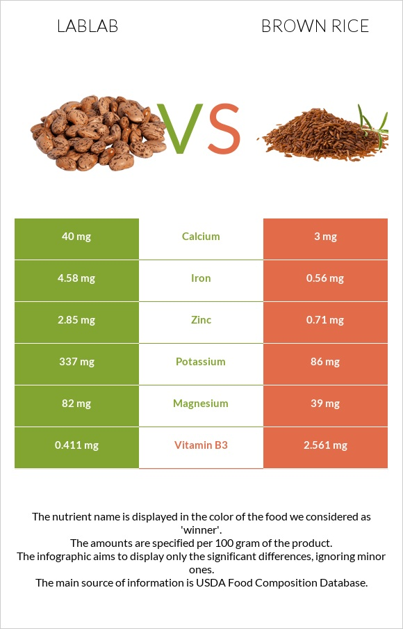 Lablab vs Brown rice infographic