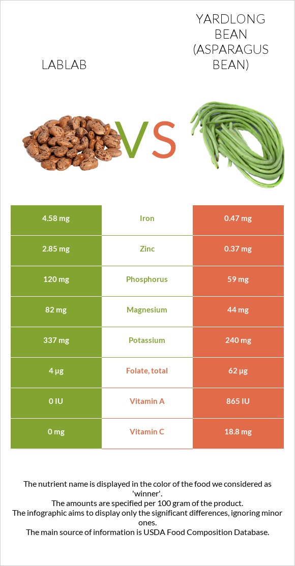 Lablab vs Yardlong bean infographic