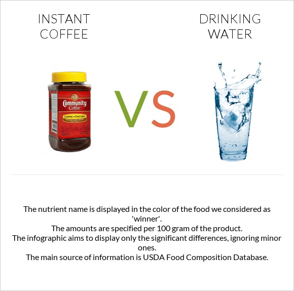 Instant coffee vs Drinking water infographic
