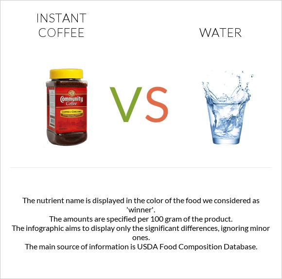 Instant coffee vs Water infographic