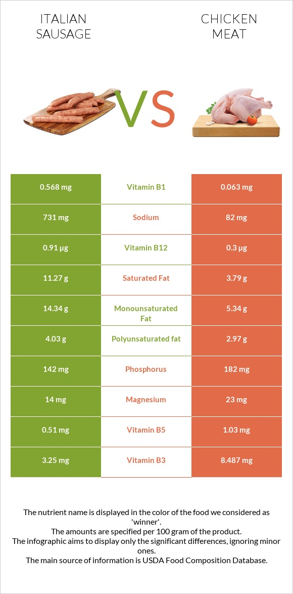 Italian sausage vs Chicken meat infographic