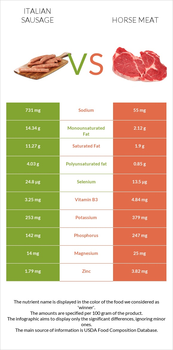 Italian sausage vs Horse meat infographic
