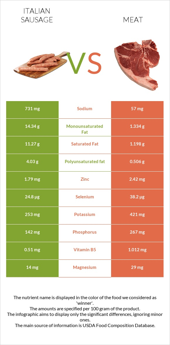 Italian sausage vs Meat infographic