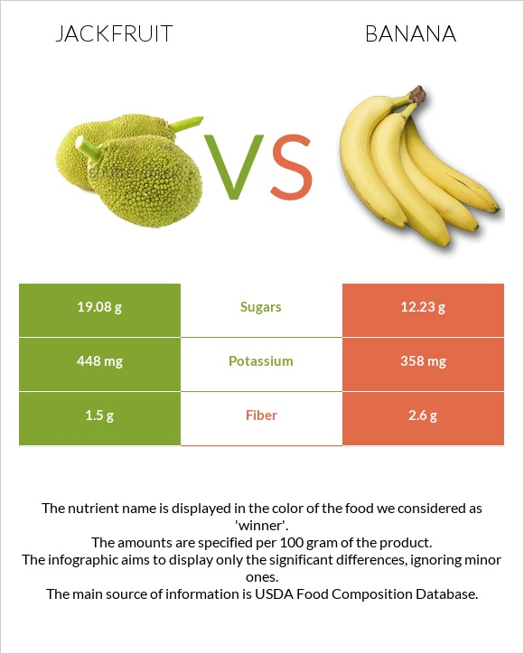 Jackfruit vs Banana infographic
