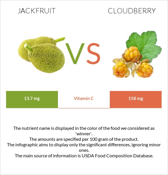 Jackfruit vs Cloudberry infographic