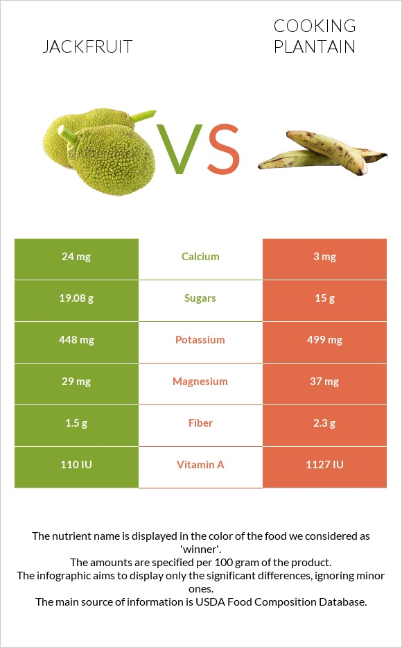 Jackfruit vs Cooking plantain infographic