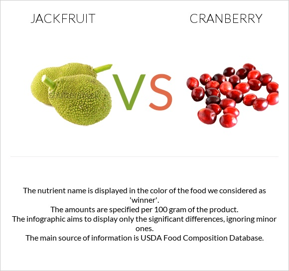 Jackfruit vs Cranberry infographic