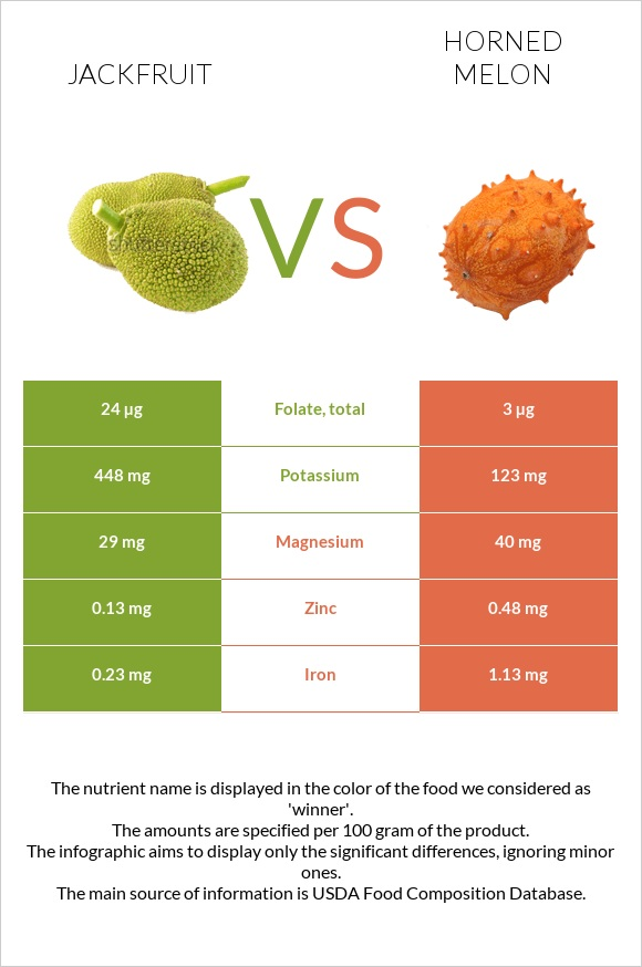 Jackfruit vs Horned melon infographic