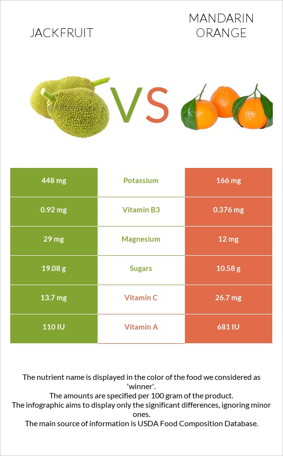 Jackfruit vs Mandarin orange infographic