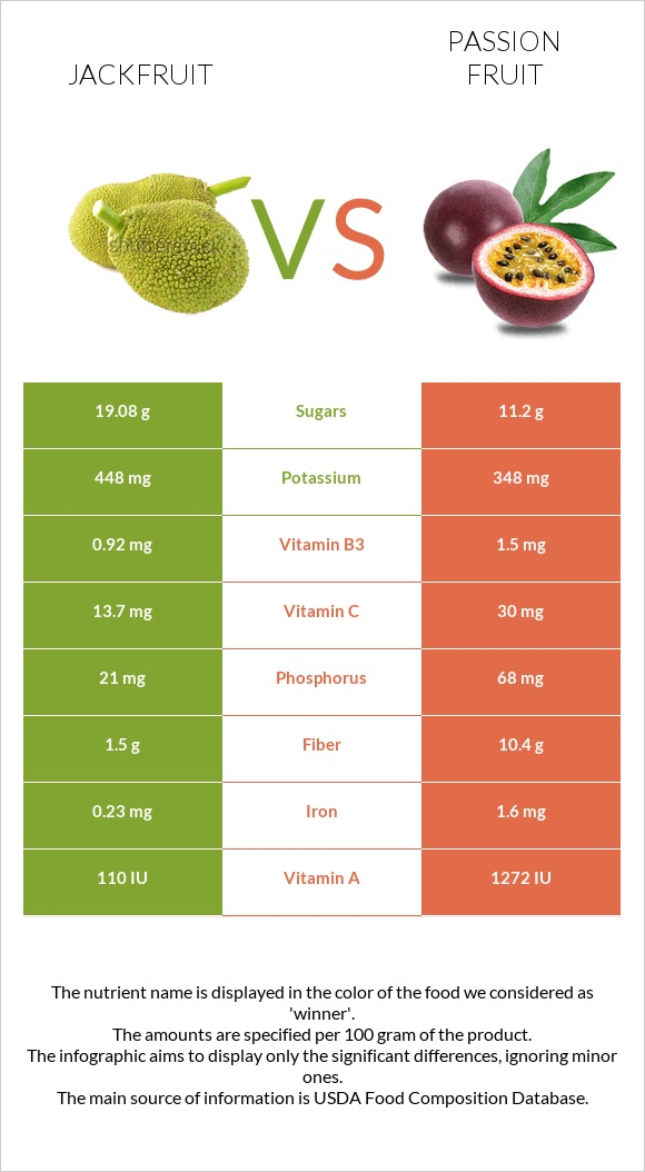 Jackfruit vs Passion fruit infographic