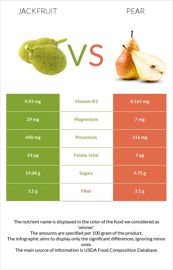 Jackfruit vs Pear infographic