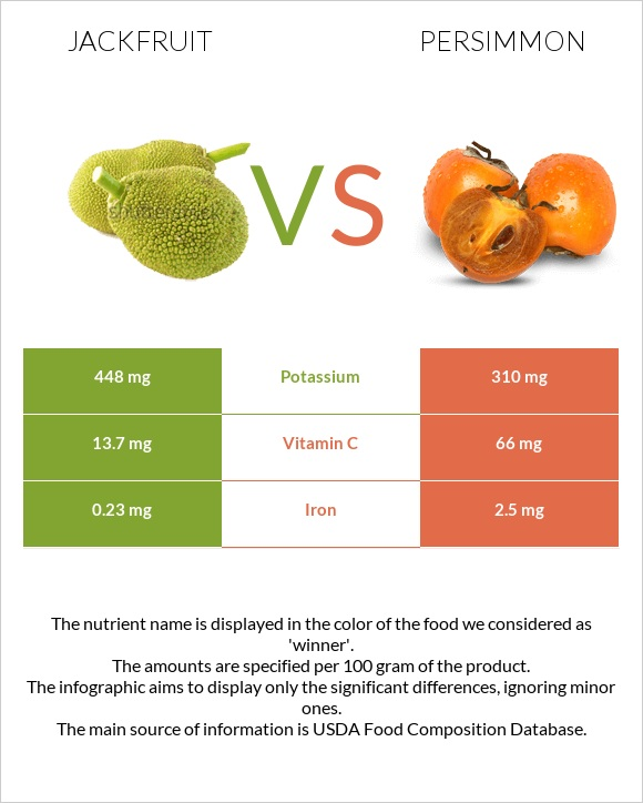 Jackfruit vs Persimmon infographic