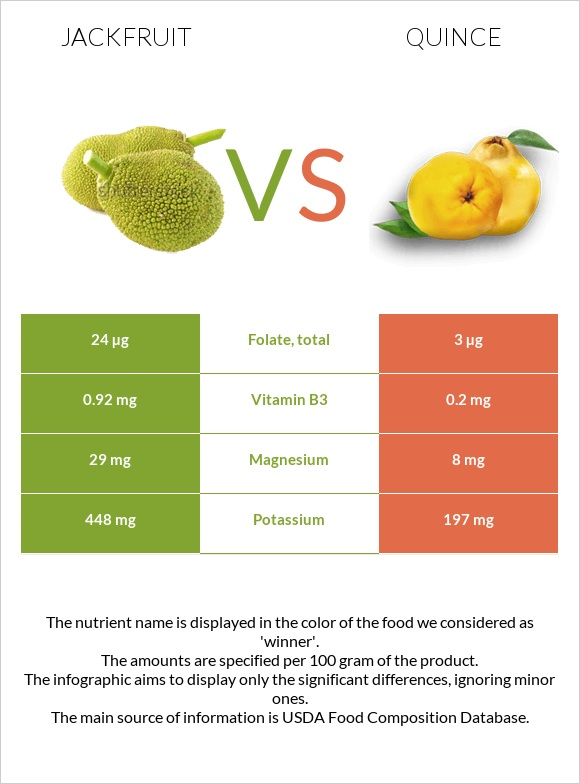 Jackfruit vs Quince infographic