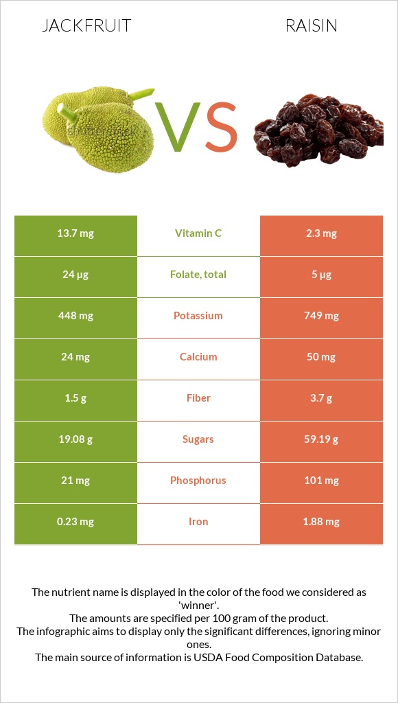 Jackfruit vs Raisin infographic