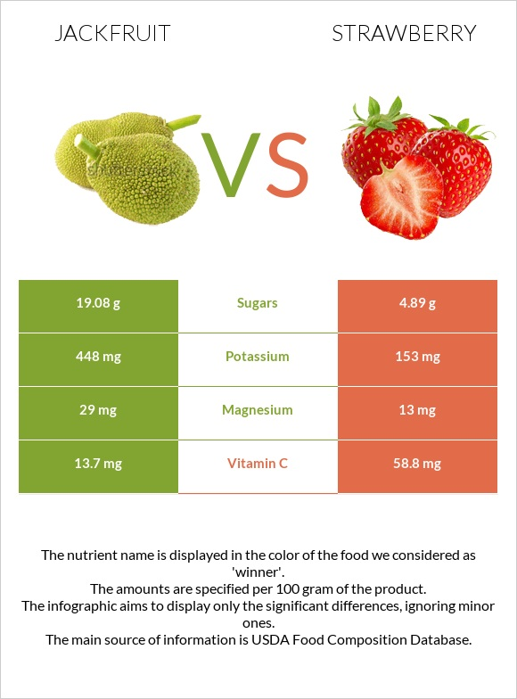 Jackfruit vs Strawberry infographic