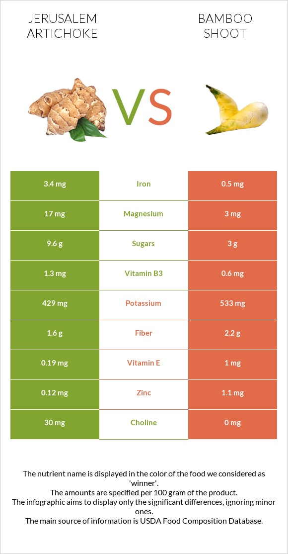 Jerusalem artichoke vs Bamboo shoot infographic