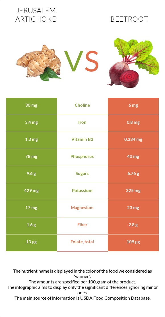 Jerusalem artichoke vs Beetroot infographic