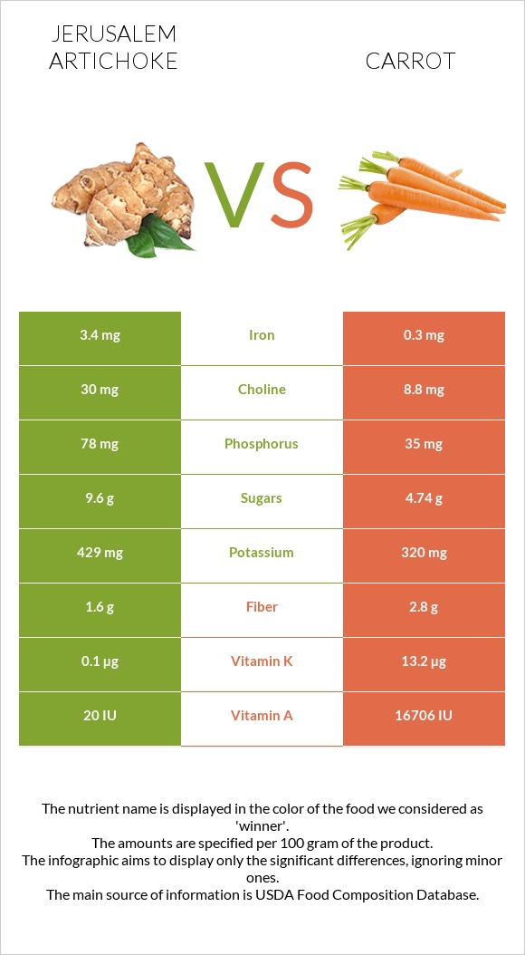 Jerusalem artichoke vs Carrot infographic