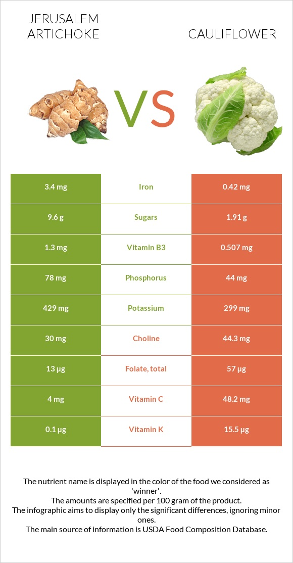 Jerusalem artichoke vs Cauliflower infographic