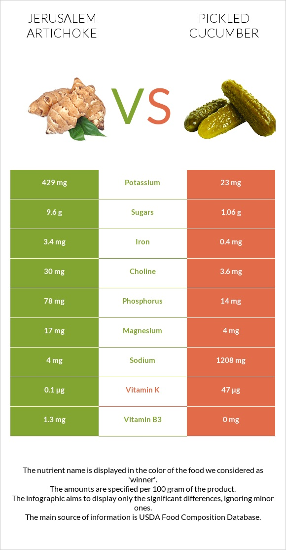 Jerusalem artichoke vs Pickled cucumber infographic
