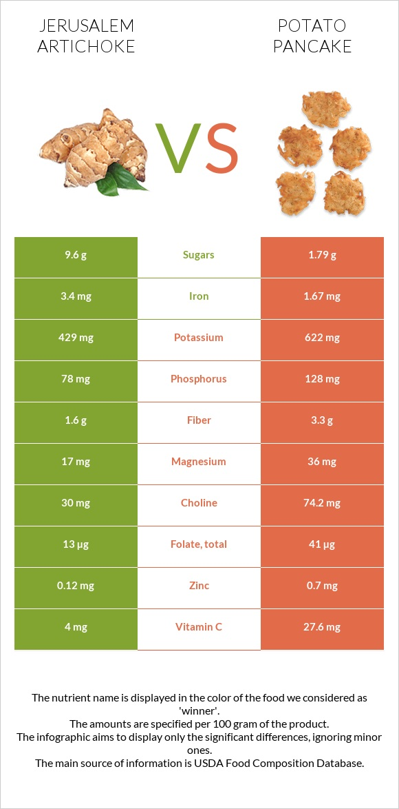 Jerusalem artichoke vs Potato pancake infographic