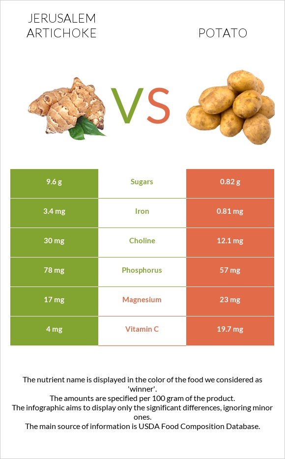 Jerusalem artichoke vs Potato infographic