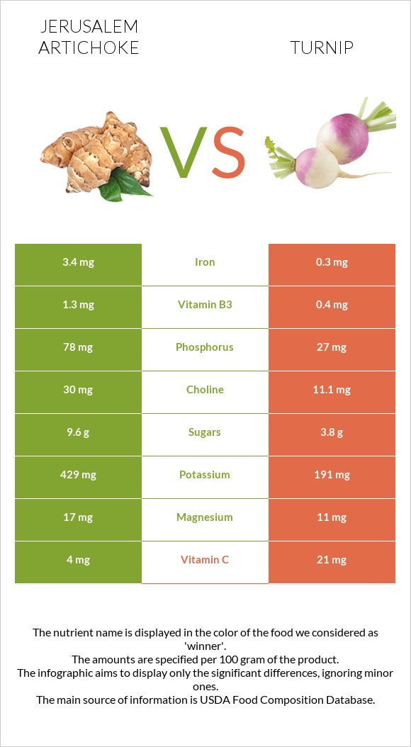 Jerusalem artichoke vs Turnip infographic