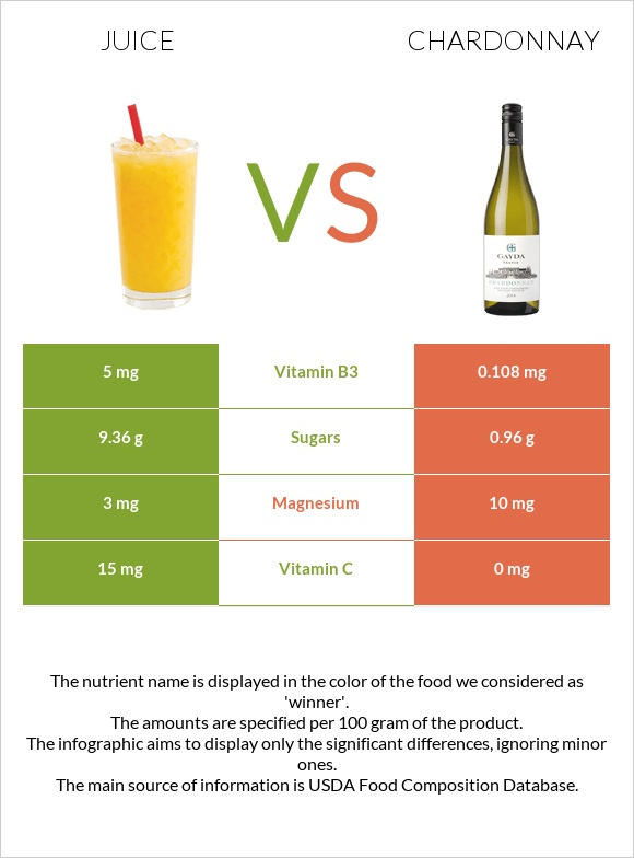 Juice vs Chardonnay infographic