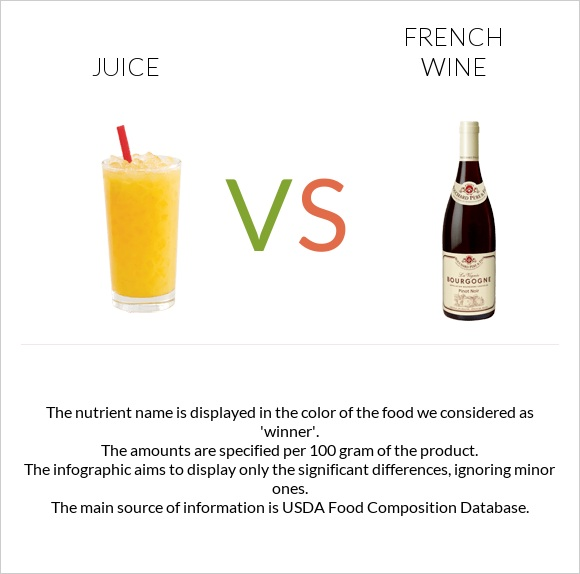 Juice vs French wine infographic