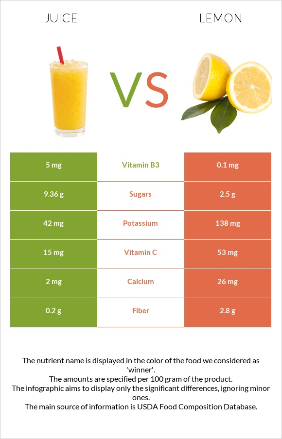 Juice vs Lemon infographic