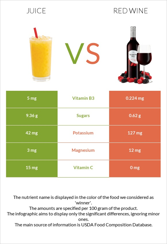 Juice vs Red Wine infographic