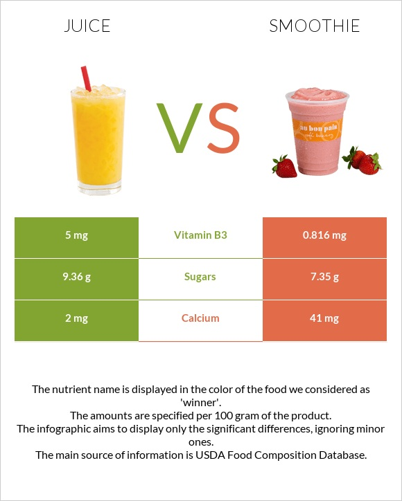 Juice vs Smoothie infographic