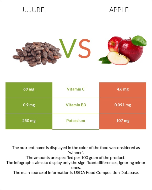 Jujube vs Apple infographic