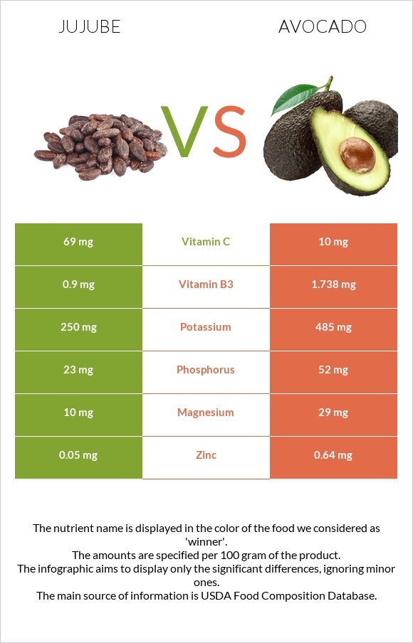 Jujube vs Avocado infographic