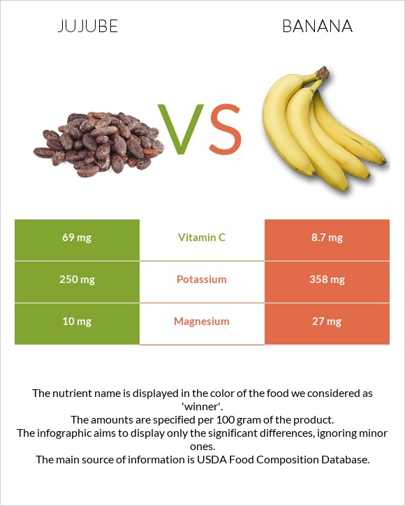 Jujube vs Banana infographic