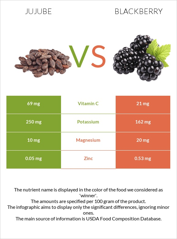 Jujube vs Blackberry infographic
