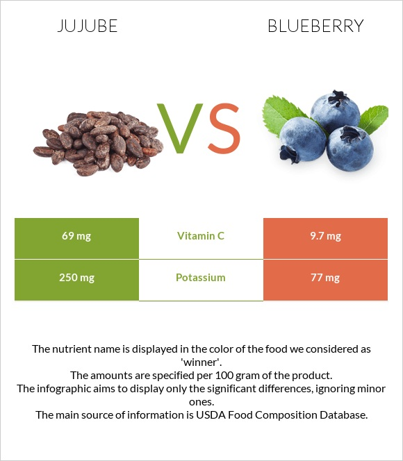 Jujube vs Blueberry infographic