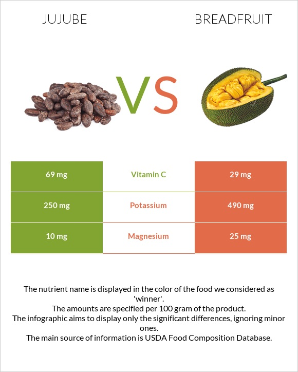 Jujube vs Breadfruit infographic