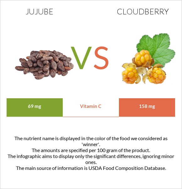 Jujube vs Cloudberry infographic
