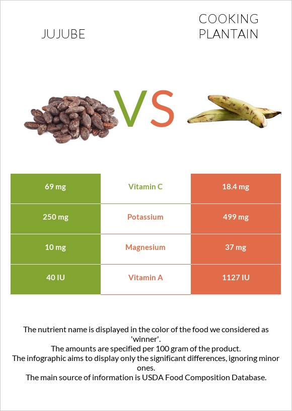 Jujube vs Cooking plantain infographic