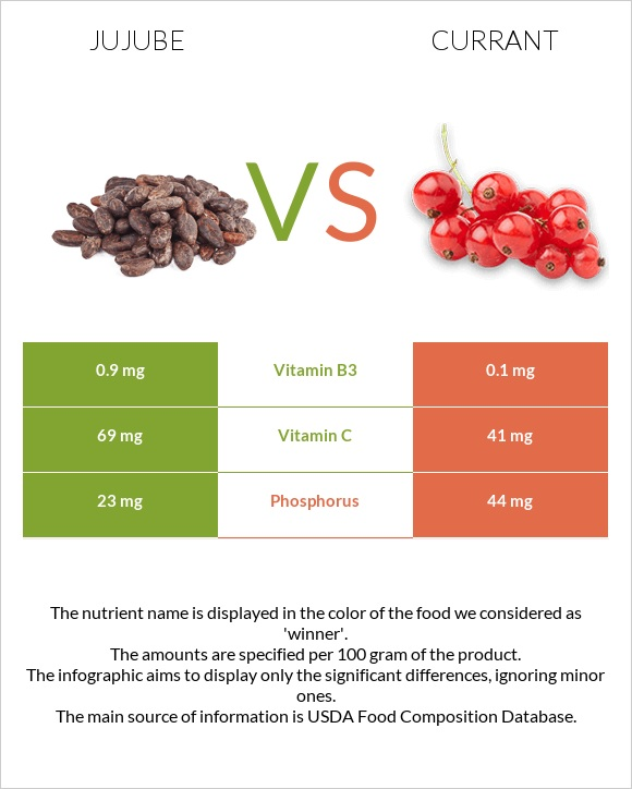 Jujube vs Currant infographic