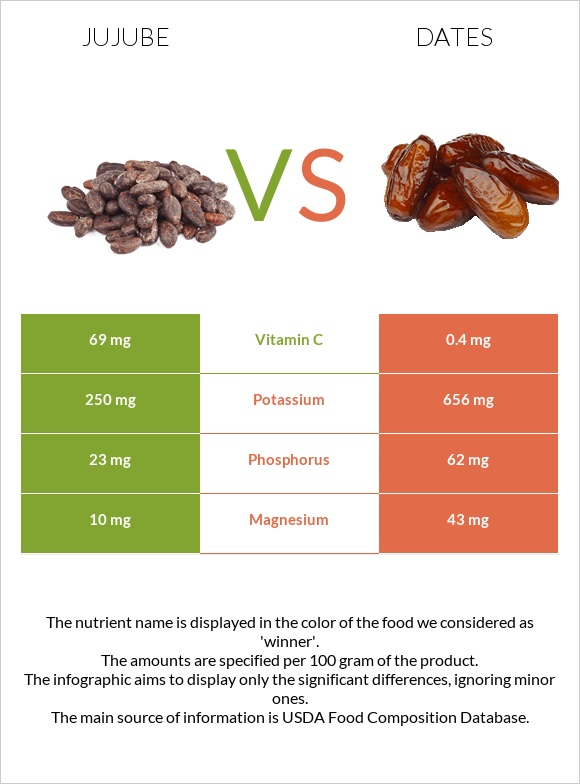 Jujube vs Date palm infographic