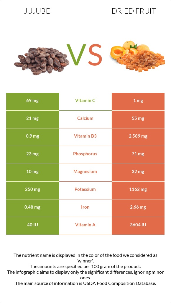 Jujube vs Dried fruit infographic