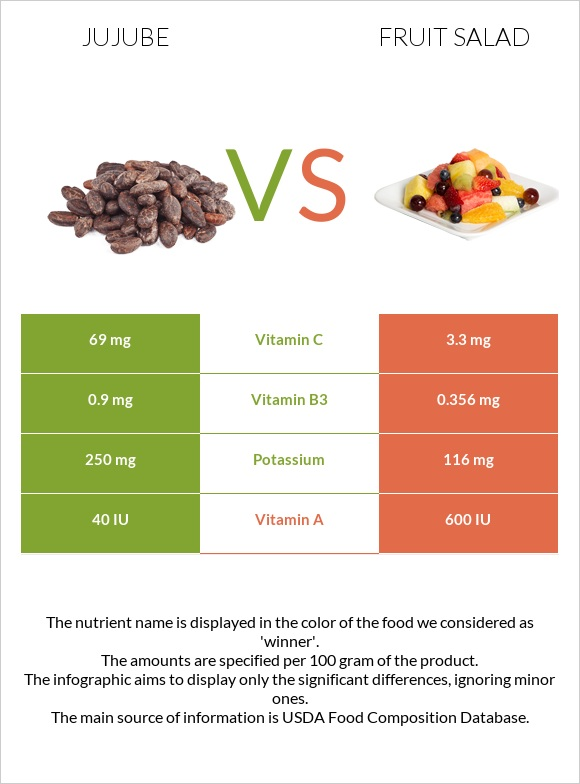 Jujube vs Fruit salad infographic