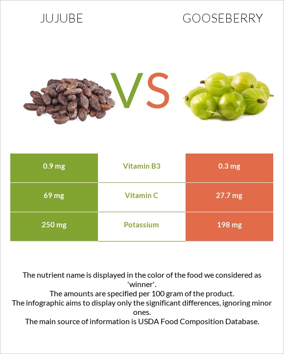 Jujube vs Gooseberry infographic