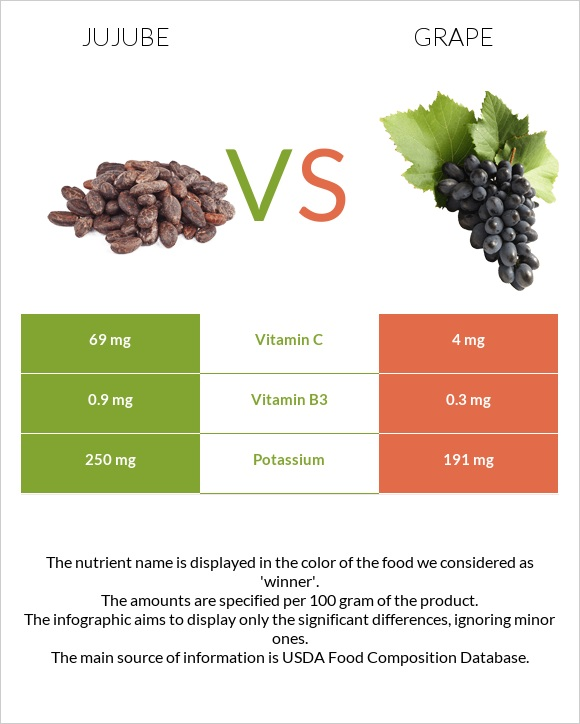 Jujube vs Grape infographic