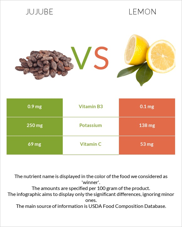 Jujube vs Lemon infographic