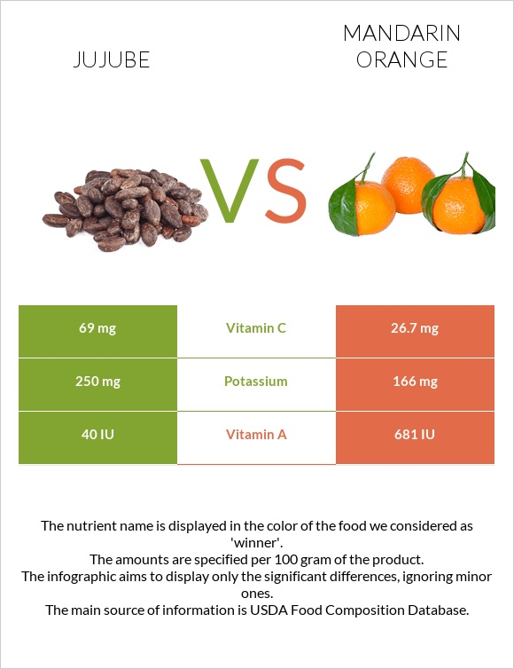 Jujube vs Mandarin orange infographic
