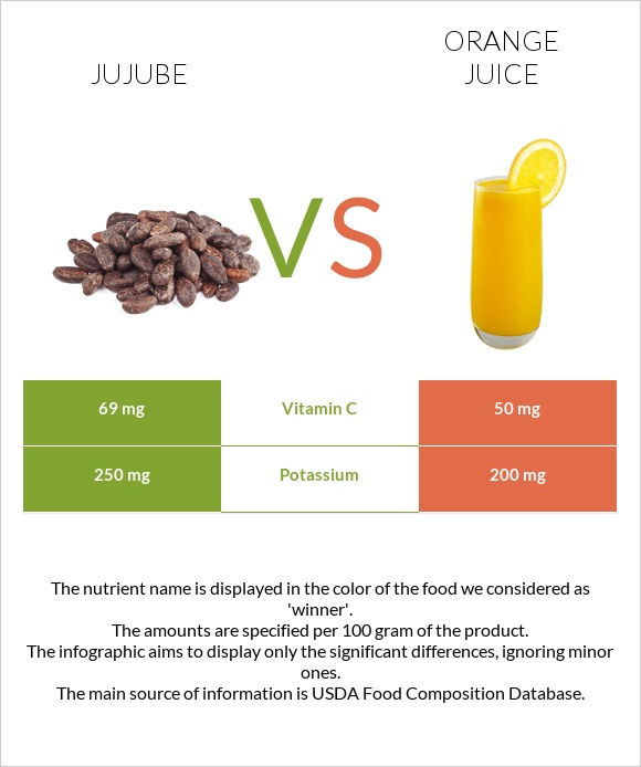 Jujube vs Orange juice infographic